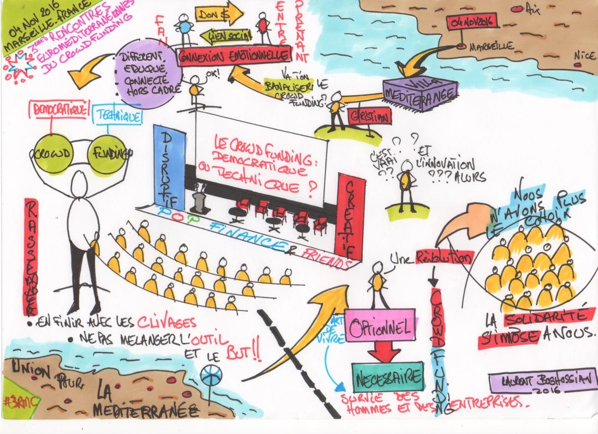 dessin et vid u00e9o  facilitation graphique augment u00e9e